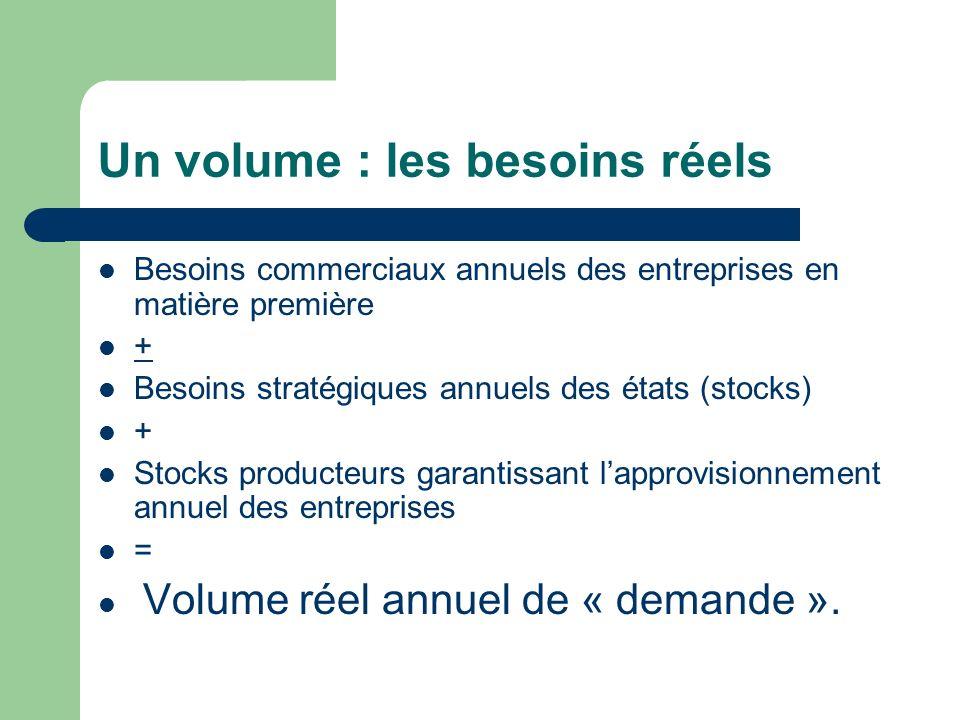 Un volume : les besoins réels Besoins commerciaux annuels des entreprises en matière première + Besoins stratégiques annuels des états (stocks) + Stocks producteurs garantissant lapprovisionnement annuel des entreprises = Volume réel annuel de « demande ».