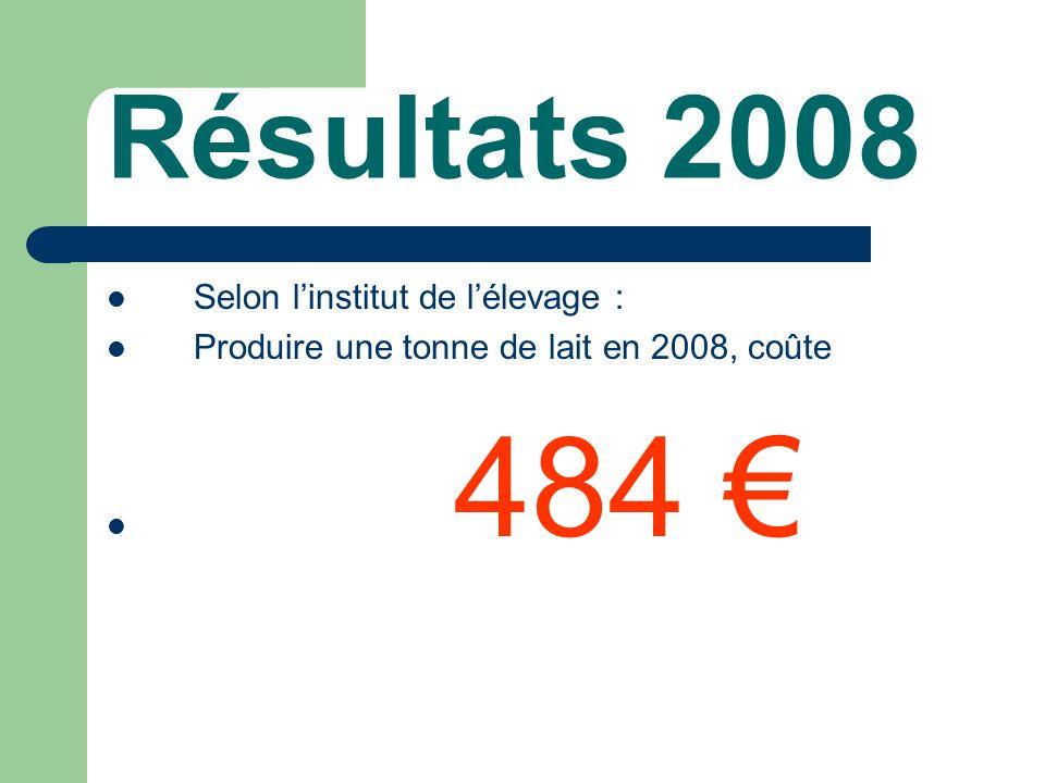 Résultats 2008 Selon linstitut de lélevage : Produire une tonne de lait en 2008, coûte 484