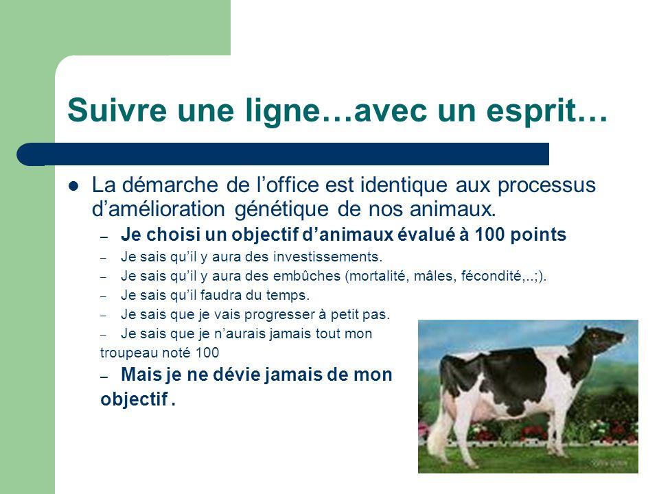 Suivre une ligne…avec un esprit… La démarche de loffice est identique aux processus damélioration génétique de nos animaux. – Je choisi un objectif da