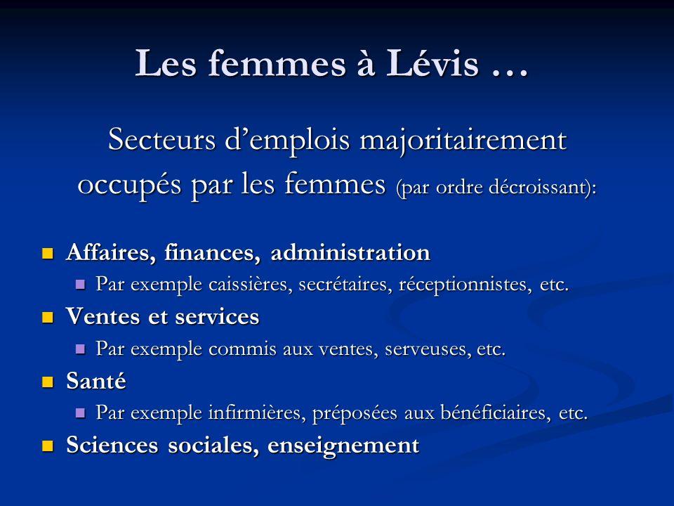Les femmes à Lévis … Secteurs demplois majoritairement occupés par les femmes (par ordre décroissant): Affaires, finances, administration Affaires, finances, administration Par exemple caissières, secrétaires, réceptionnistes, etc.