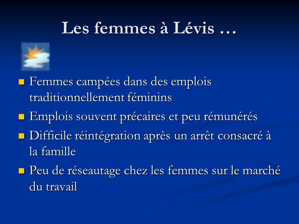 Les femmes à Lévis … Femmes campées dans des emplois traditionnellement féminins Femmes campées dans des emplois traditionnellement féminins Emplois s