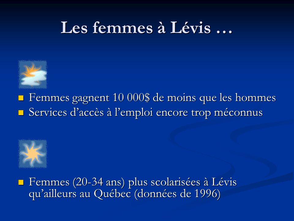 Les femmes à Lévis … Femmes gagnent 10 000$ de moins que les hommes Femmes gagnent 10 000$ de moins que les hommes Services daccès à lemploi encore trop méconnus Services daccès à lemploi encore trop méconnus Femmes (20-34 ans) plus scolarisées à Lévis quailleurs au Québec (données de 1996) Femmes (20-34 ans) plus scolarisées à Lévis quailleurs au Québec (données de 1996)