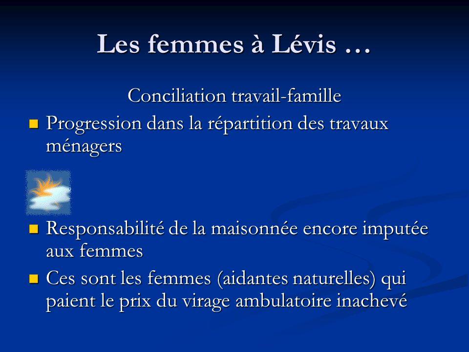 Les femmes à Lévis … Conciliation travail-famille Progression dans la répartition des travaux ménagers Progression dans la répartition des travaux mén