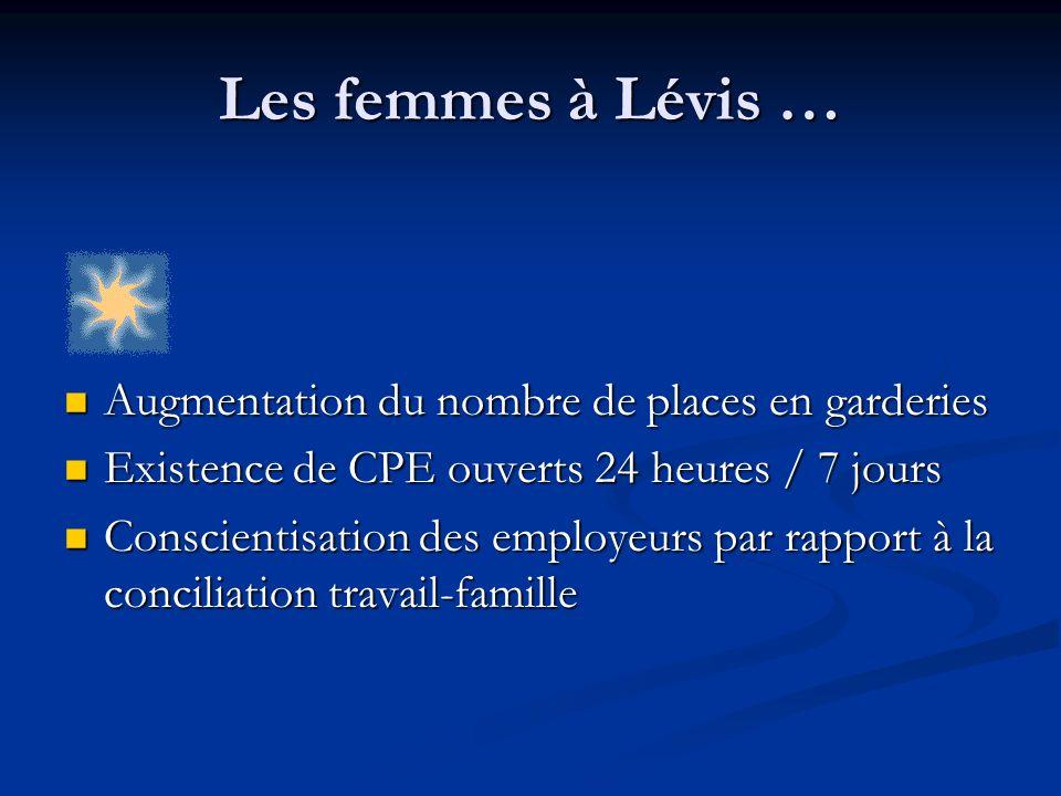 Les femmes à Lévis … Augmentation du nombre de places en garderies Augmentation du nombre de places en garderies Existence de CPE ouverts 24 heures /