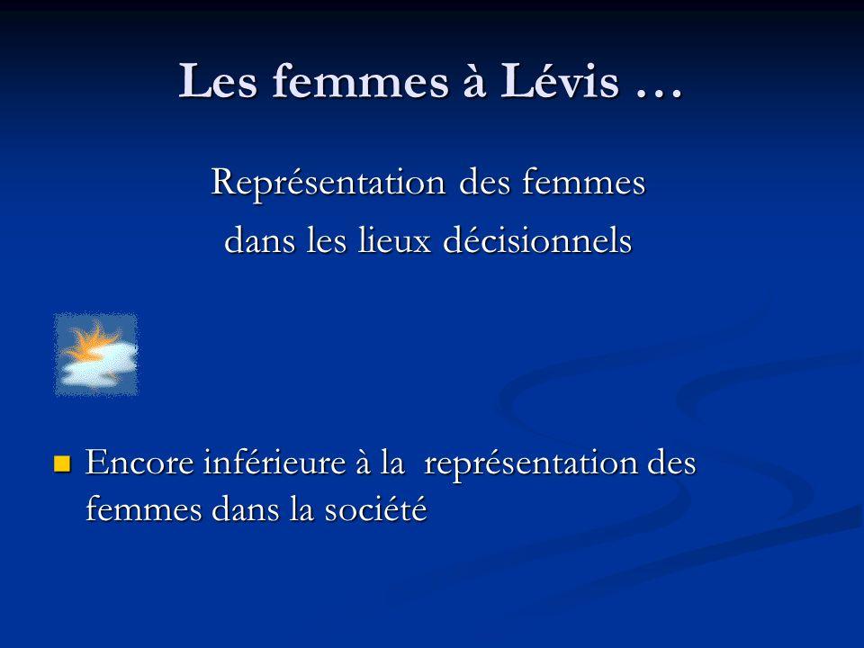 Les femmes à Lévis … Représentation des femmes dans les lieux décisionnels Encore inférieure à la représentation des femmes dans la société Encore inférieure à la représentation des femmes dans la société