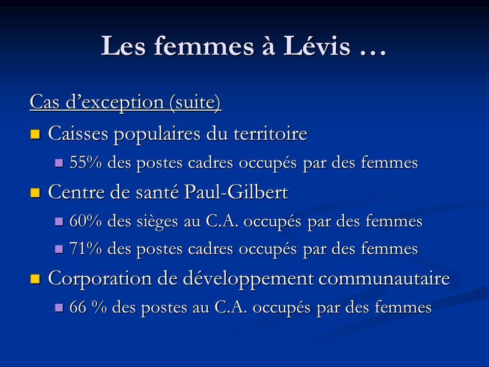 Les femmes à Lévis … Cas dexception (suite) Caisses populaires du territoire Caisses populaires du territoire 55% des postes cadres occupés par des fe