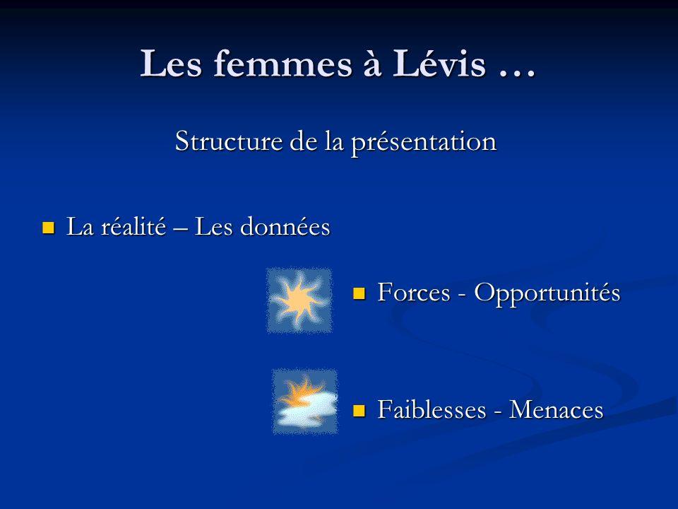 Les femmes à Lévis … Structure de la présentation La réalité – Les données La réalité – Les données Forces - Opportunités Faiblesses - Menaces