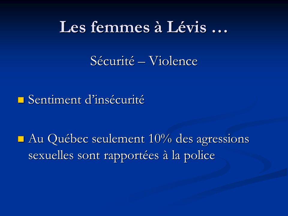Les femmes à Lévis … Sécurité – Violence Sentiment dinsécurité Sentiment dinsécurité Au Québec seulement 10% des agressions sexuelles sont rapportées à la police Au Québec seulement 10% des agressions sexuelles sont rapportées à la police