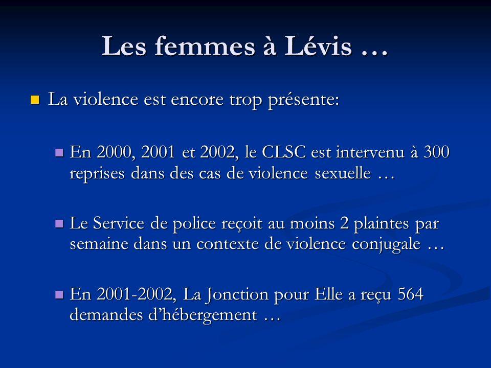 Les femmes à Lévis … La violence est encore trop présente: La violence est encore trop présente: En 2000, 2001 et 2002, le CLSC est intervenu à 300 re