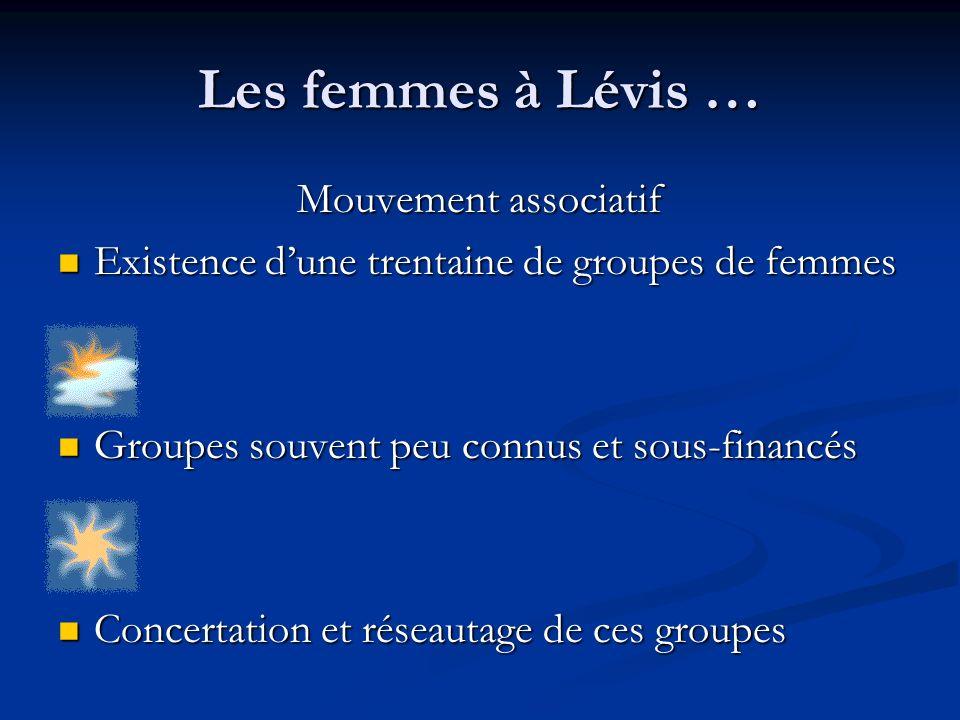 Les femmes à Lévis … Mouvement associatif Existence dune trentaine de groupes de femmes Existence dune trentaine de groupes de femmes Groupes souvent peu connus et sous-financés Groupes souvent peu connus et sous-financés Concertation et réseautage de ces groupes Concertation et réseautage de ces groupes