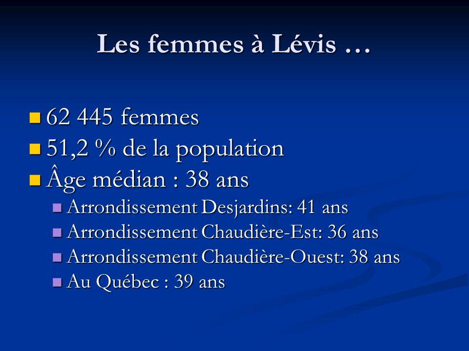 Les femmes à Lévis … 62 445 femmes 62 445 femmes 51,2 % de la population 51,2 % de la population Âge médian : 38 ans Âge médian : 38 ans Arrondissement Desjardins: 41 ans Arrondissement Desjardins: 41 ans Arrondissement Chaudière-Est: 36 ans Arrondissement Chaudière-Est: 36 ans Arrondissement Chaudière-Ouest: 38 ans Arrondissement Chaudière-Ouest: 38 ans Au Québec : 39 ans Au Québec : 39 ans