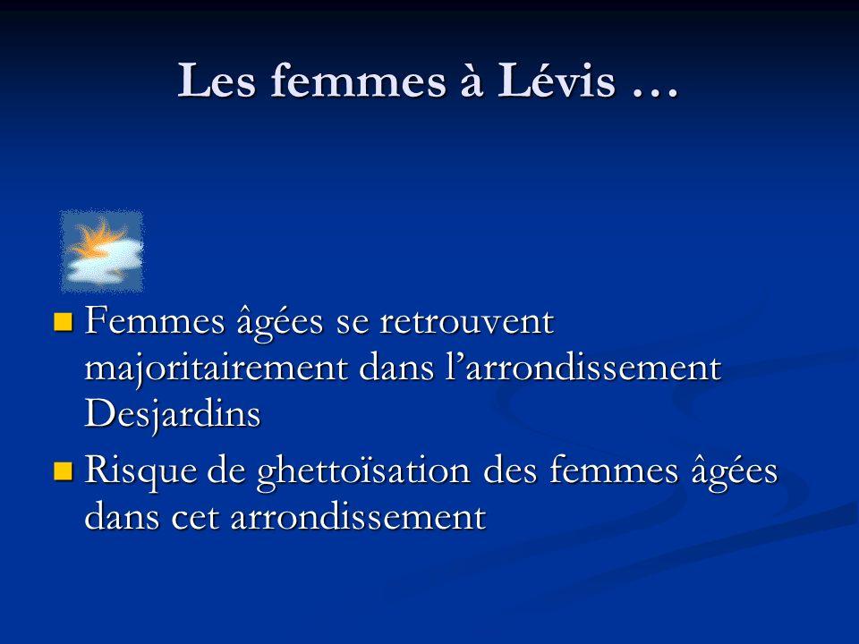 Les femmes à Lévis … Femmes âgées se retrouvent majoritairement dans larrondissement Desjardins Femmes âgées se retrouvent majoritairement dans larrondissement Desjardins Risque de ghettoïsation des femmes âgées dans cet arrondissement Risque de ghettoïsation des femmes âgées dans cet arrondissement