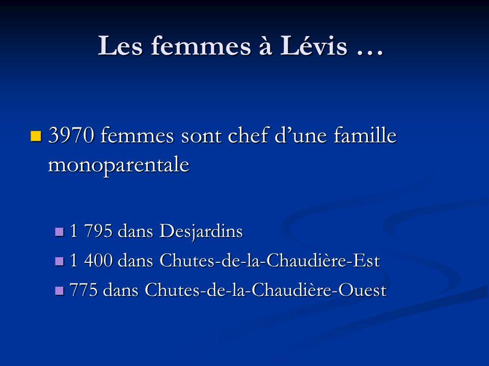 Les femmes à Lévis … 3970 femmes sont chef dune famille monoparentale 3970 femmes sont chef dune famille monoparentale 1 795 dans Desjardins 1 795 dans Desjardins 1 400 dans Chutes-de-la-Chaudière-Est 1 400 dans Chutes-de-la-Chaudière-Est 775 dans Chutes-de-la-Chaudière-Ouest 775 dans Chutes-de-la-Chaudière-Ouest