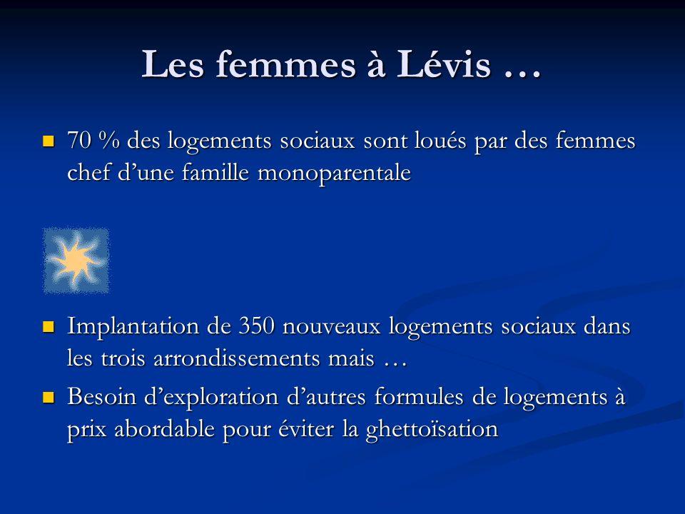 Les femmes à Lévis … 70 % des logements sociaux sont loués par des femmes chef dune famille monoparentale 70 % des logements sociaux sont loués par de