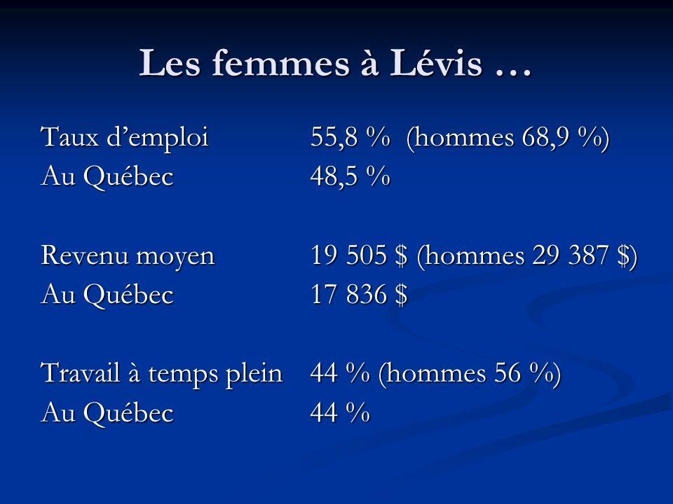 Les femmes à Lévis … Taux demploi55,8 % (hommes 68,9 %) Au Québec48,5 % Revenu moyen19 505 $ (hommes 29 387 $) Au Québec17 836 $ Travail à temps plein44 % (hommes 56 %) Au Québec44 %