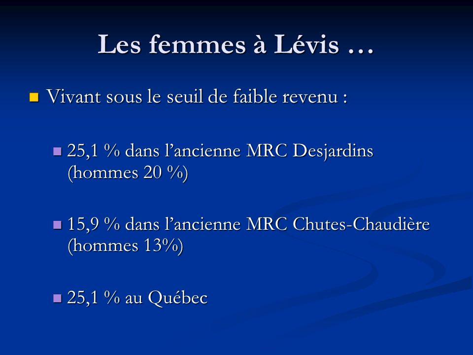 Les femmes à Lévis … Vivant sous le seuil de faible revenu : Vivant sous le seuil de faible revenu : 25,1 % dans lancienne MRC Desjardins (hommes 20 %) 25,1 % dans lancienne MRC Desjardins (hommes 20 %) 15,9 % dans lancienne MRC Chutes-Chaudière (hommes 13%) 15,9 % dans lancienne MRC Chutes-Chaudière (hommes 13%) 25,1 % au Québec 25,1 % au Québec