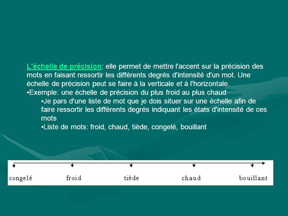 L échelle de précisionL échelle de précision: elle permet de mettre l accent sur la précision des mots en faisant ressortir les différents degrés d intensité d un mot.