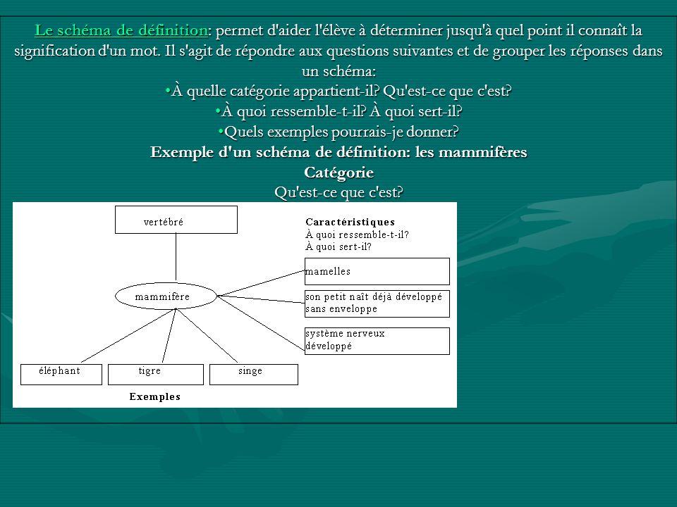 Le schéma de définitionLe schéma de définition: permet d aider l élève à déterminer jusqu à quel point il connaît la signification d un mot.