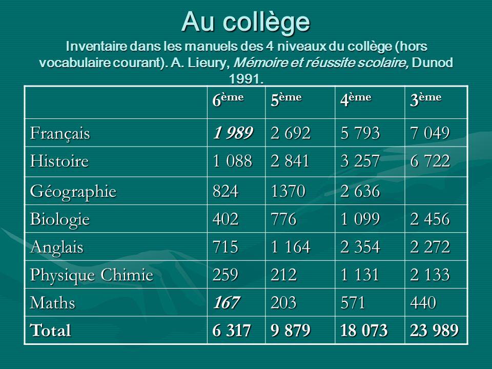 Au collège Inventaire dans les manuels des 4 niveaux du collège (hors vocabulaire courant).