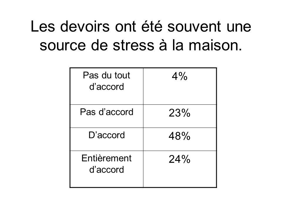 Les devoirs ont été souvent une source de stress à la maison. Pas du tout daccord 4% Pas daccord 23% Daccord 48% Entièrement daccord 24%