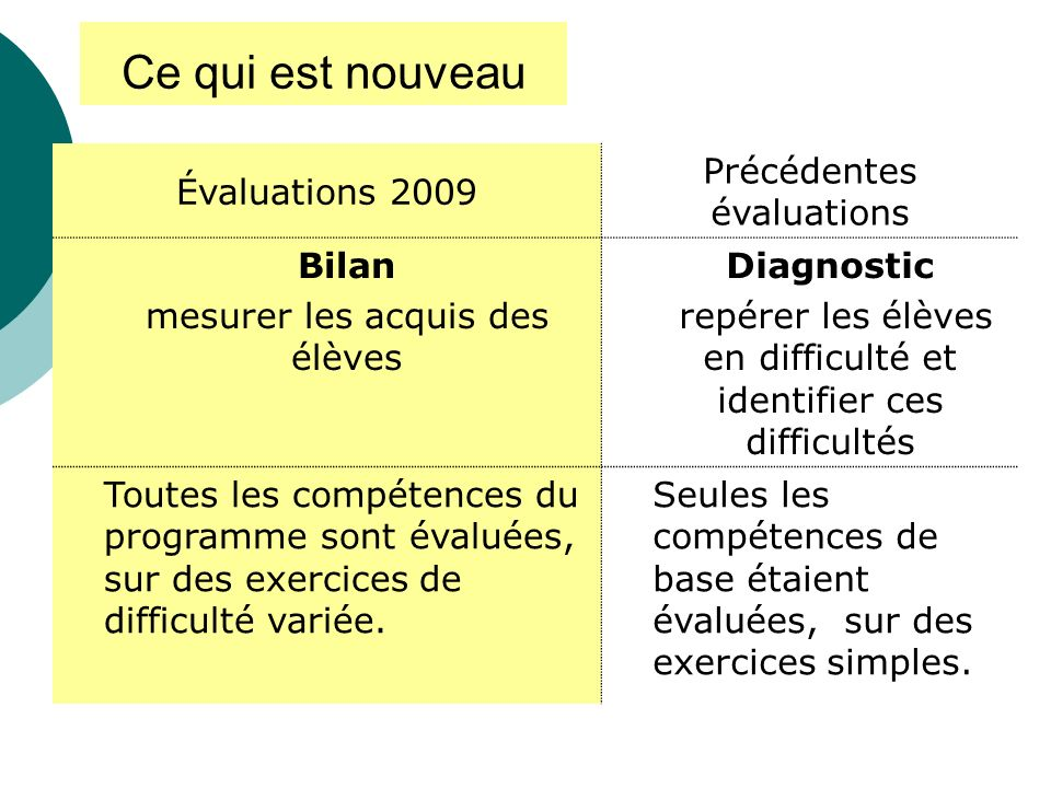 évaluation CE1évaluation CM2 Ecrire et nommer les nombres entiers naturels inférieurs à 1000Écrire et nommer les nombres entiers, décimaux et les fractions.