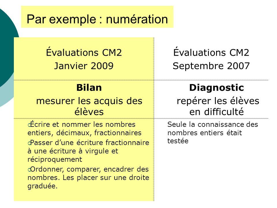 Par exemple : numération Évaluations CM2 Janvier 2009 Évaluations CM2 Septembre 2007 Bilan mesurer les acquis des élèves Diagnostic repérer les élèves