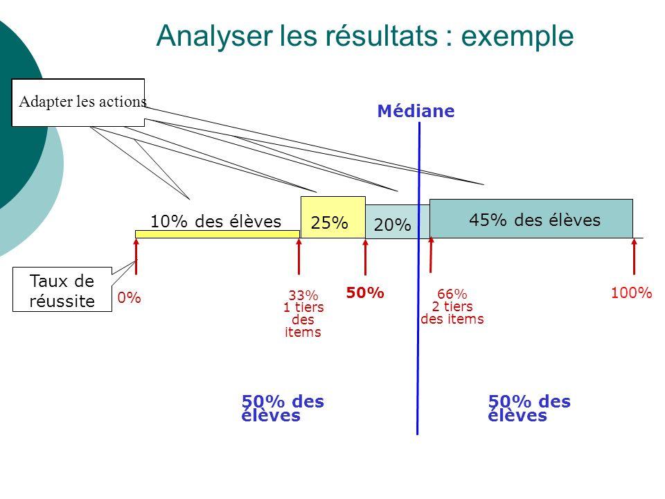 Analyser les résultats : exemple 45% des élèves 10% des élèves 25% Médiane Taux de réussite Répartition des élèves 66% 2 tiers des items 33% 1 tiers d