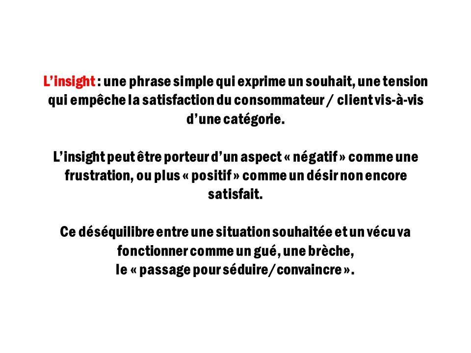 Linsight : une phrase simple qui exprime un souhait, une tension qui empêche la satisfaction du consommateur / client vis-à-vis dune catégorie. Linsig