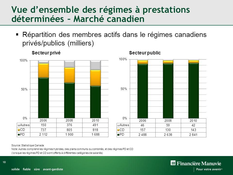 10 Vue densemble des régimes à prestations déterminées – Marché canadien Répartition des membres actifs dans le régimes canadiens privés/publics (mill