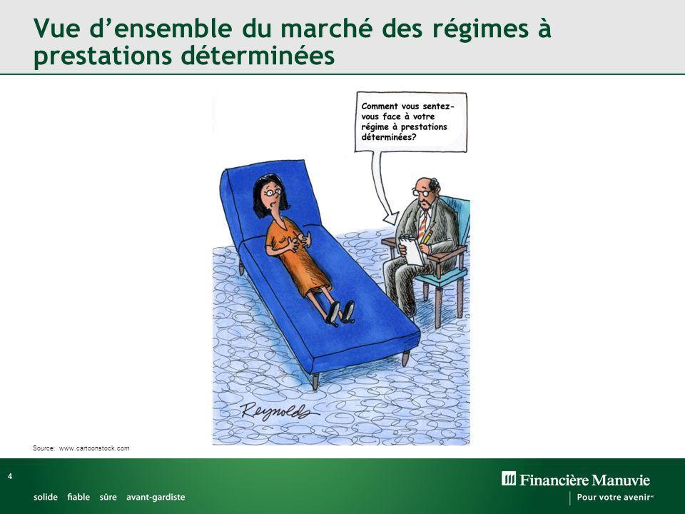 4 Vue densemble du marché des régimes à prestations déterminées Source: www.cartoonstock.com