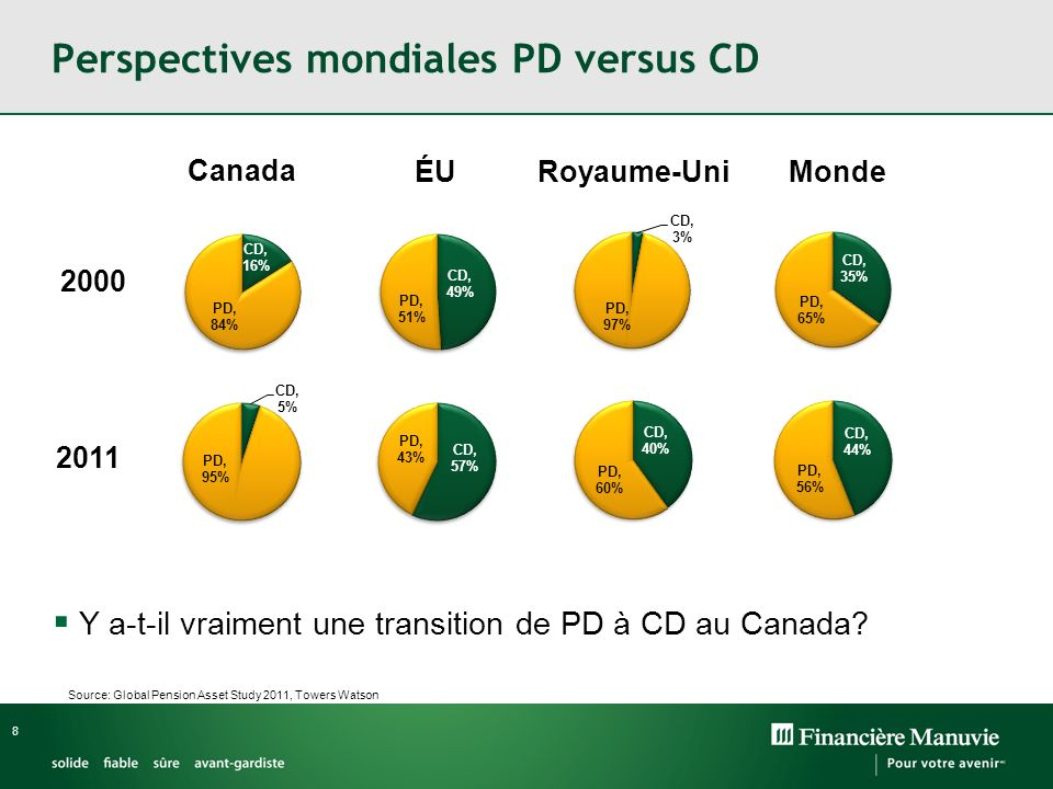 8 Perspectives mondiales PD versus CD Canada ÉU Royaume-Uni Monde 2000 2011 Source: Global Pension Asset Study 2011, Towers Watson Y a-t-il vraiment u