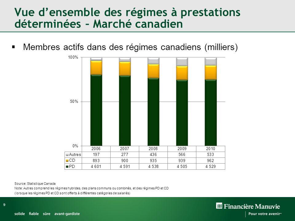 9 Vue densemble des régimes à prestations déterminées – Marché canadien Source: Statistique Canada Note: Autres comprend les régimes hybrides, des pla