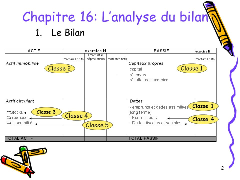 2 Chapitre 16: Lanalyse du bilan 1.Le Bilan Classe 1Classe 2 Classe 4 Classe 3 Classe 1 Classe 4 Classe 5