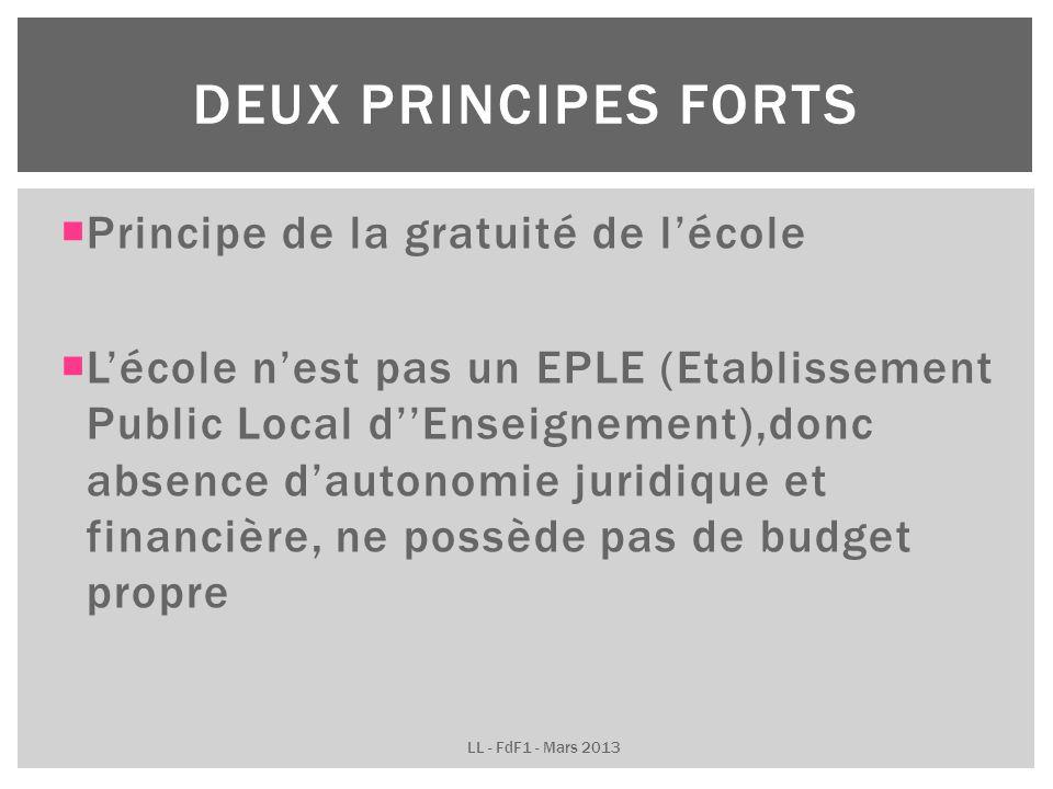 Principe de la gratuité de lécole Lécole nest pas un EPLE (Etablissement Public Local dEnseignement),donc absence dautonomie juridique et financière, ne possède pas de budget propre DEUX PRINCIPES FORTS LL - FdF1 - Mars 2013