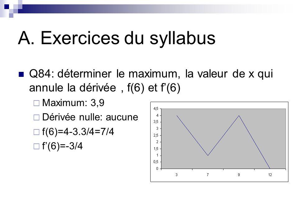 A. Exercices du syllabus Q84: déterminer le maximum, la valeur de x qui annule la dérivée, f(6) et f(6) Maximum: 3,9 Dérivée nulle: aucune f(6)=4-3.3/