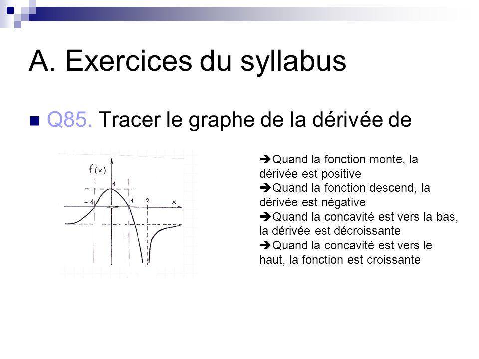 A. Exercices du syllabus Q85. Tracer le graphe de la dérivée de Quand la fonction monte, la dérivée est positive Quand la fonction descend, la dérivée