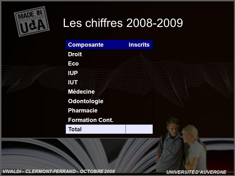 UNIVERSITE DAUVERGNE VIVALDI – CLERMONT-FERRAND – OCTOBRE 2008 Les chiffres 2008-2009 ComposanteInscrits Droit Eco IUP IUT Médecine Odontologie Pharmacie Formation Cont.