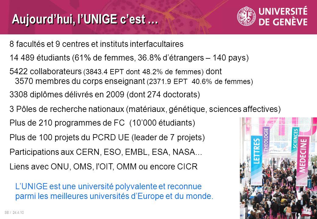 SB / 24.4.10 Aujourdhui, lUNIGE cest … 8 facultés et 9 centres et instituts interfacultaires 14 489 étudiants (61% de femmes, 36.8% détrangers – 140 p