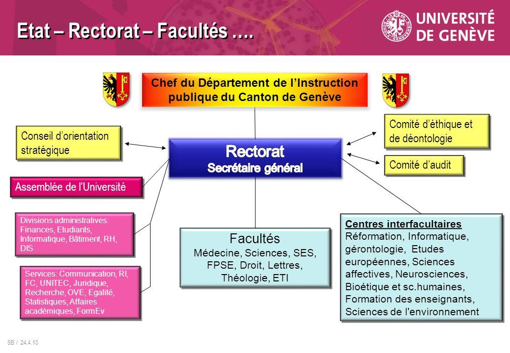 SB / 24.4.10 Etat – Rectorat – Facultés …. Chef du Département de lInstruction publique du Canton de Genève Facultés Médecine, Sciences, SES, FPSE, Dr