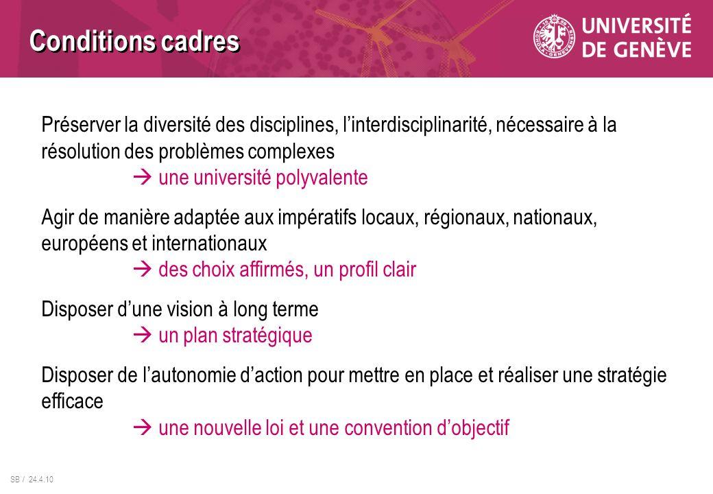 SB / 24.4.10 Préserver la diversité des disciplines, linterdisciplinarité, nécessaire à la résolution des problèmes complexes une université polyvalen