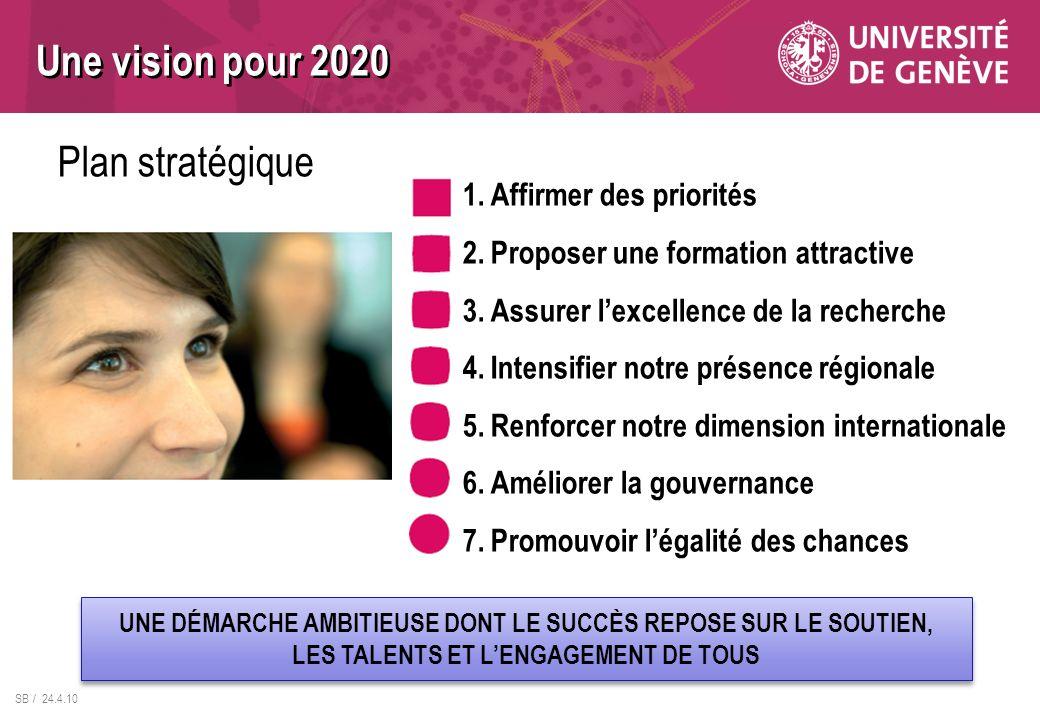 SB / 24.4.10 Une vision pour 2020 1.Affirmer des priorités 2.Proposer une formation attractive 3.Assurer lexcellence de la recherche 4.Intensifier not