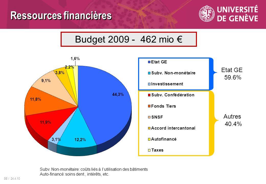 SB / 24.4.10 Etat GE 59.6% Autres 40.4% Budget 2009 - 462 mio Ressources financières Subv. Non-monétaire: coûts liés à lutilisation des bâtiments Auto