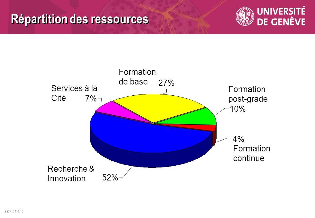 SB / 24.4.10 Recherche & Innovation Services à la Cité Formation de base Formation post-grade Formation continue 7% 27% 4% 10% 52% Répartition des res