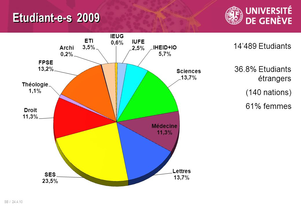 SB / 24.4.10 14489 Etudiants 36.8% Etudiants étrangers (140 nations) 61% femmes Etudiant-e-s 2009