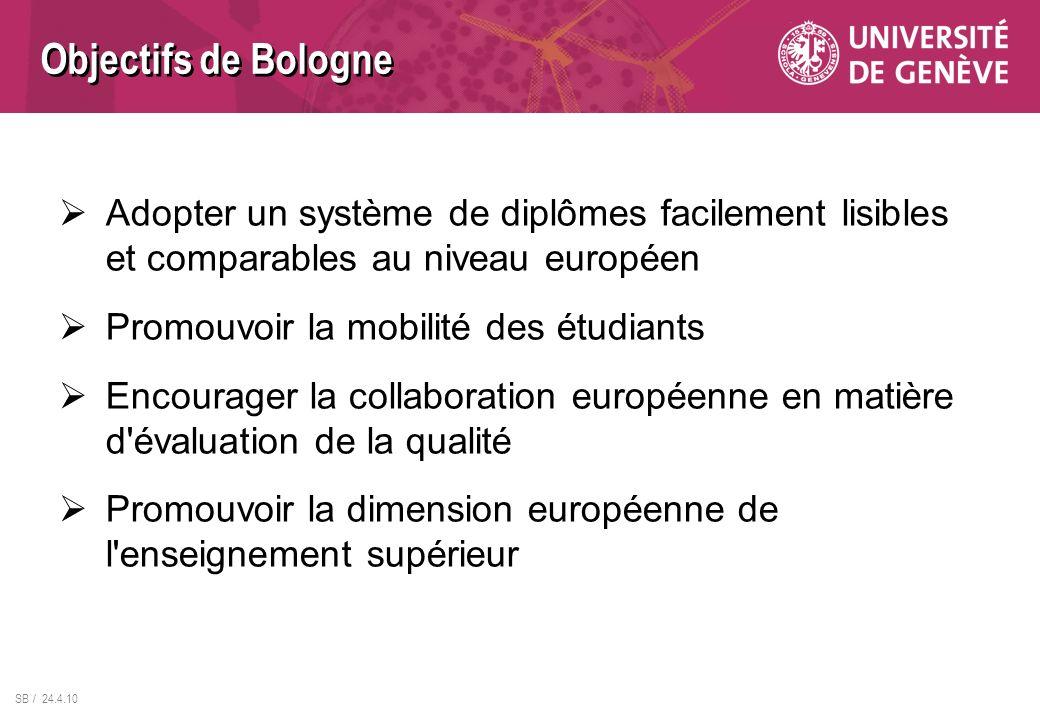 SB / 24.4.10 Objectifs de Bologne Adopter un système de diplômes facilement lisibles et comparables au niveau européen Promouvoir la mobilité des étud
