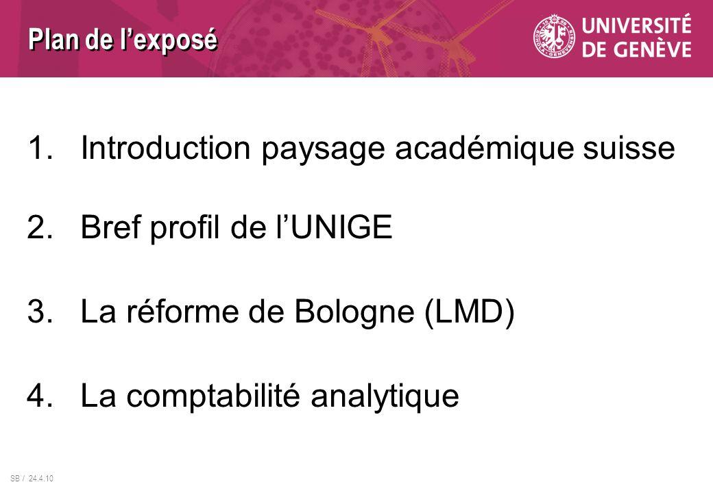 Plan de lexposé 1.Introduction paysage académique suisse 2.Bref profil de lUNIGE 3.La réforme de Bologne (LMD) 4.La comptabilité analytique