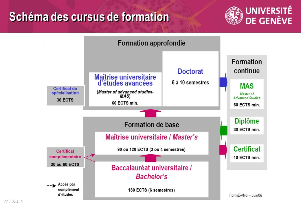 SB / 24.4.10 Schéma des cursus de formation