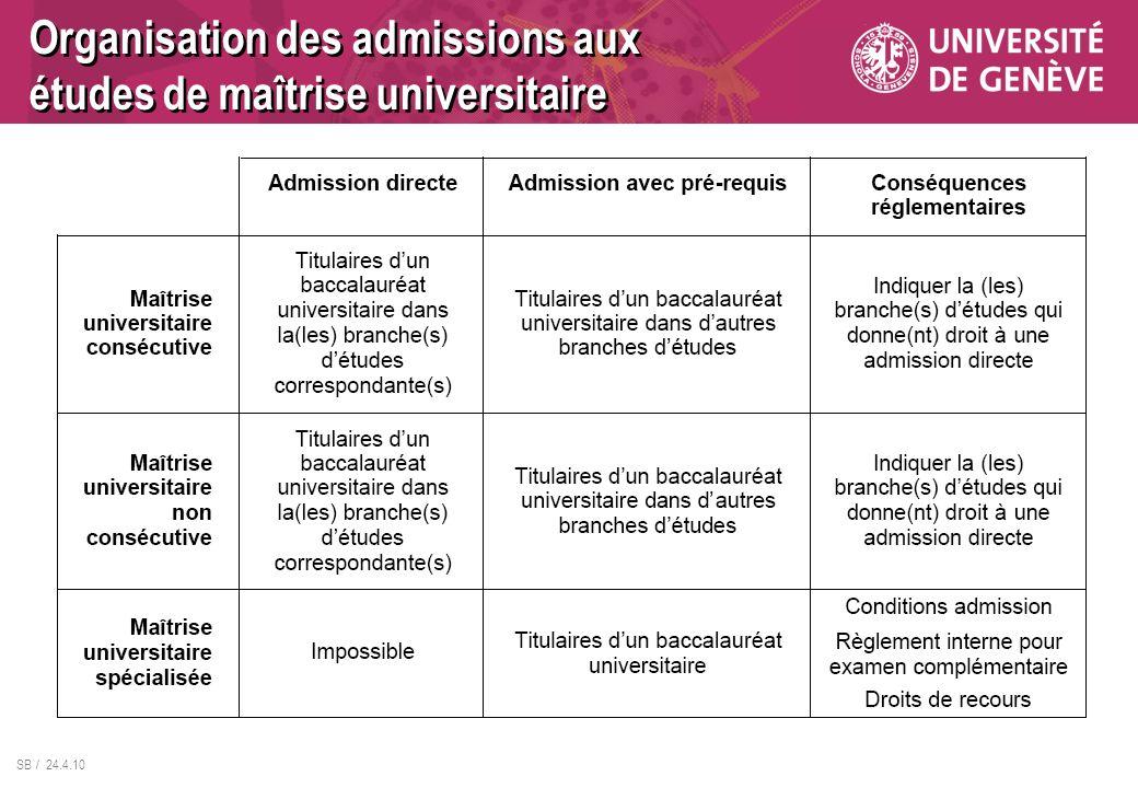 SB / 24.4.10 Organisation des admissions aux études de maîtrise universitaire