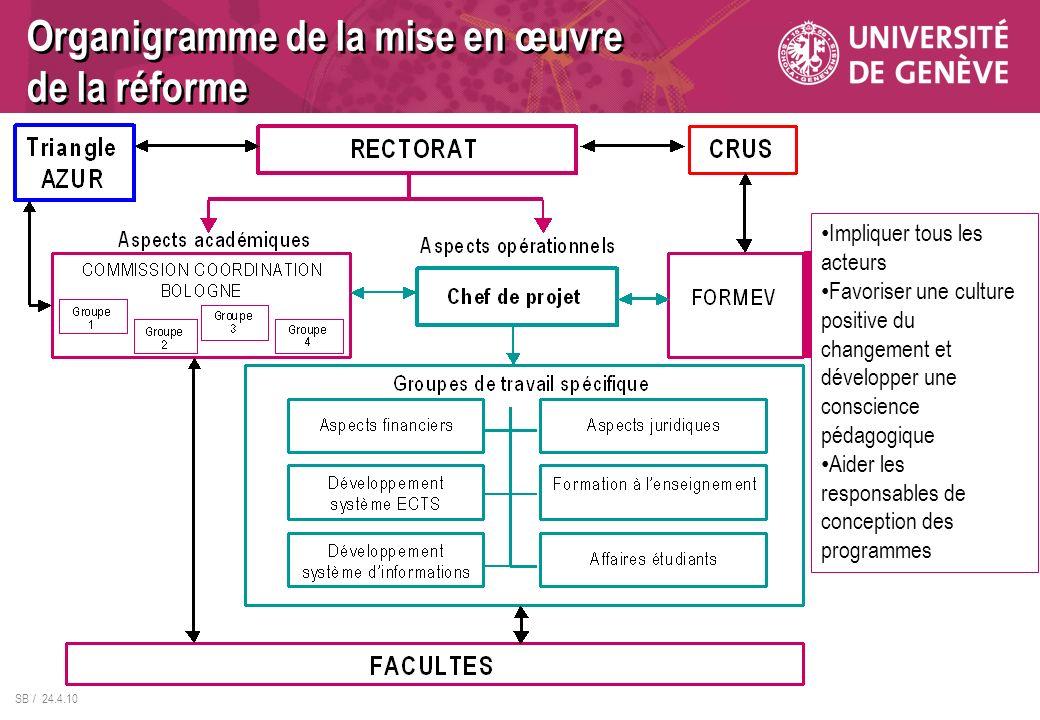 SB / 24.4.10 Organigramme de la mise en œuvre de la réforme Impliquer tous les acteurs Favoriser une culture positive du changement et développer une