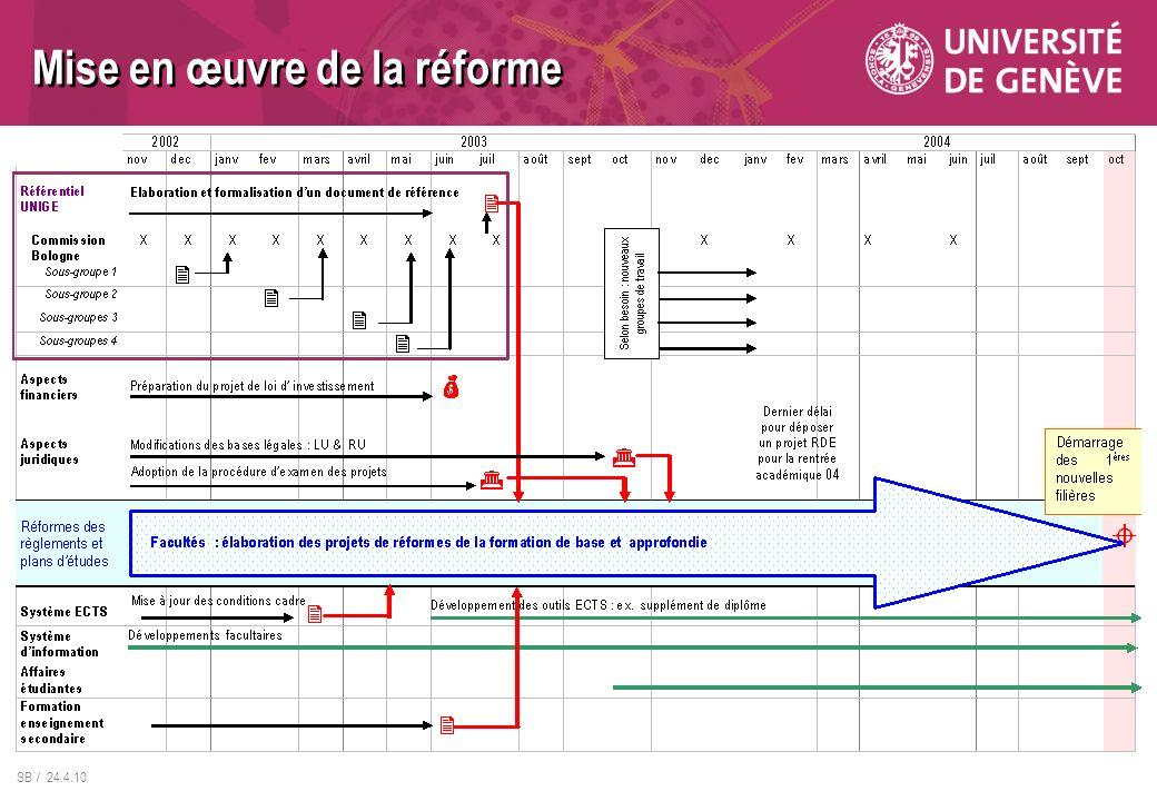 SB / 24.4.10 Mise en œuvre de la réforme